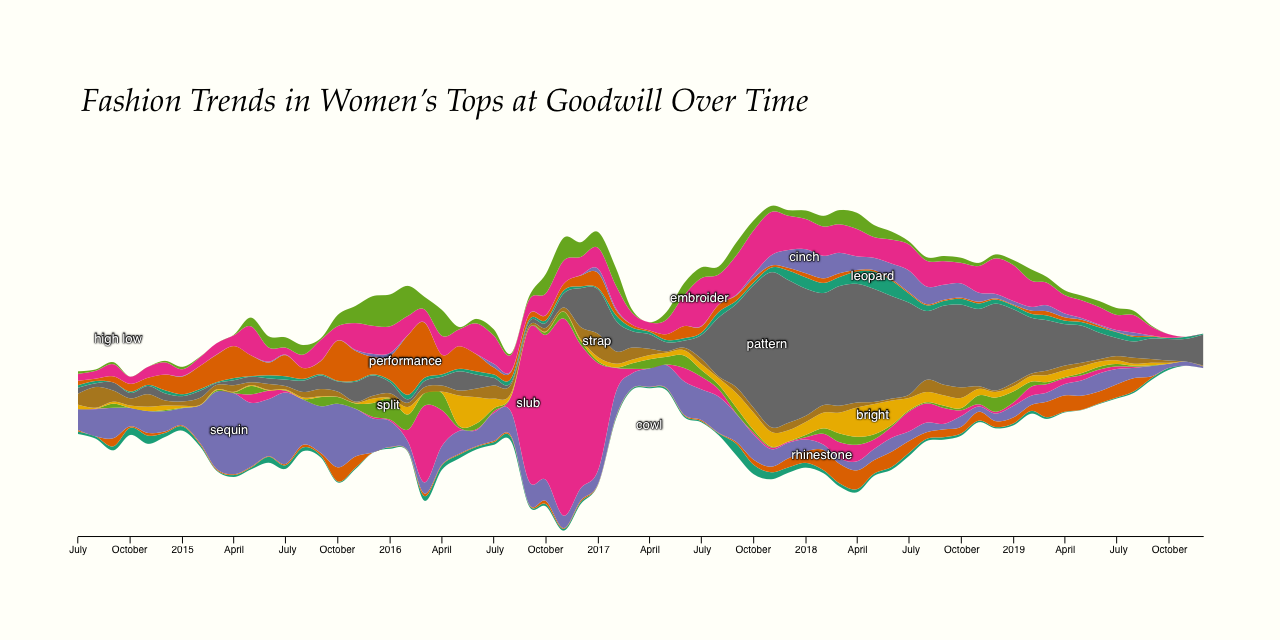 Chart showing fashion trends over time